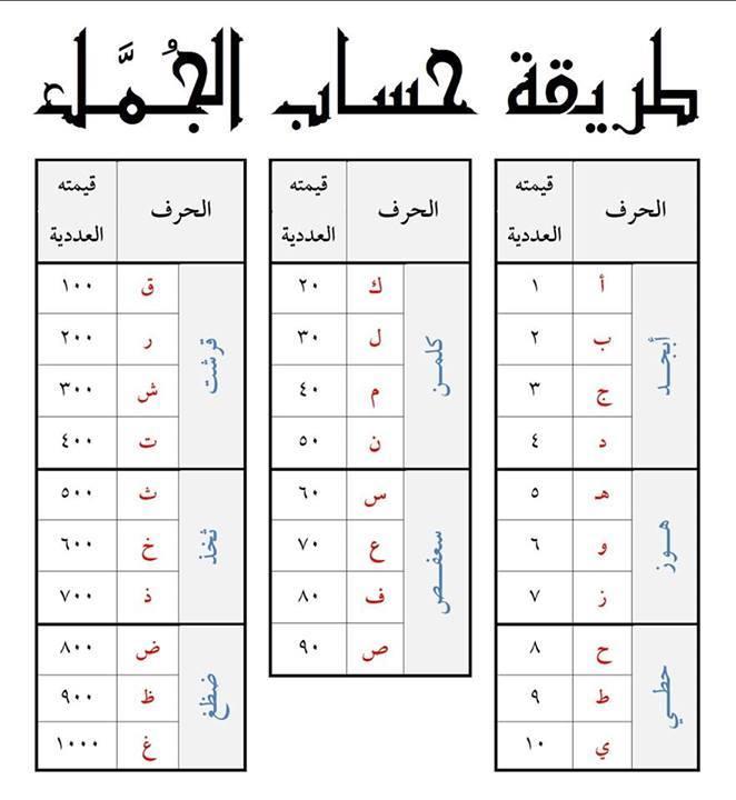 حساب الج م ـل في اللغة العربية منتديات الشروق أونلاين