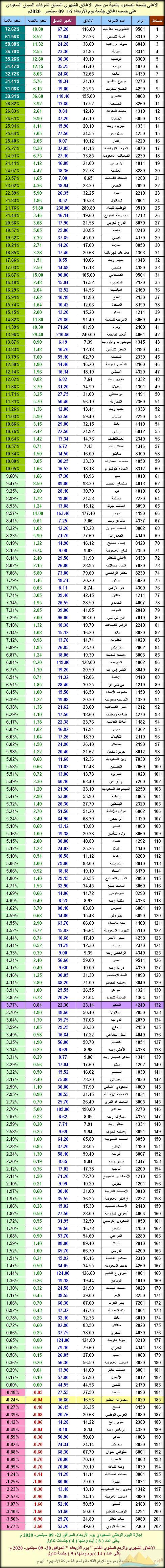 الأعلى بنسبة الصعـود بالمية من سعر الإغلاق الشهري لشركات السوق السعودي نادي خبراء المال